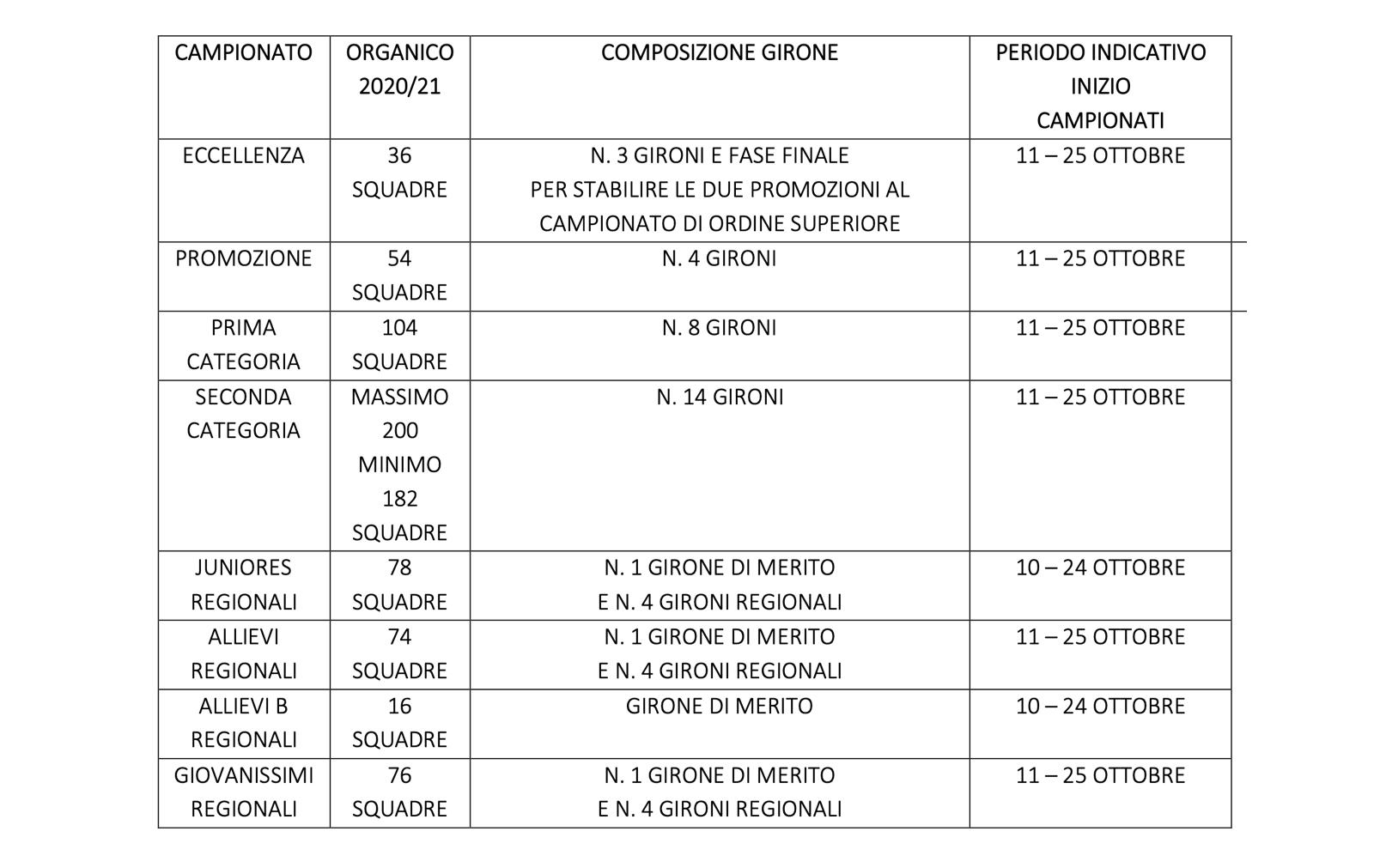 Dilettanti_format_campionati_2020_2021-2